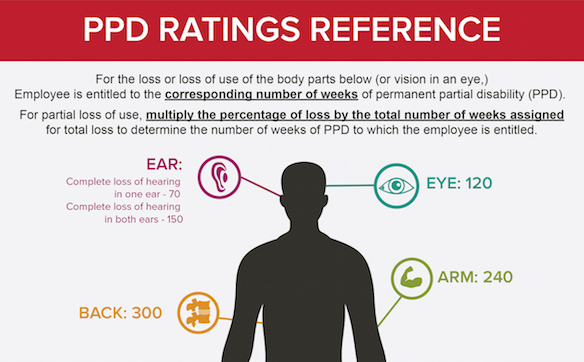 Workers' Compensation PPD Ratings